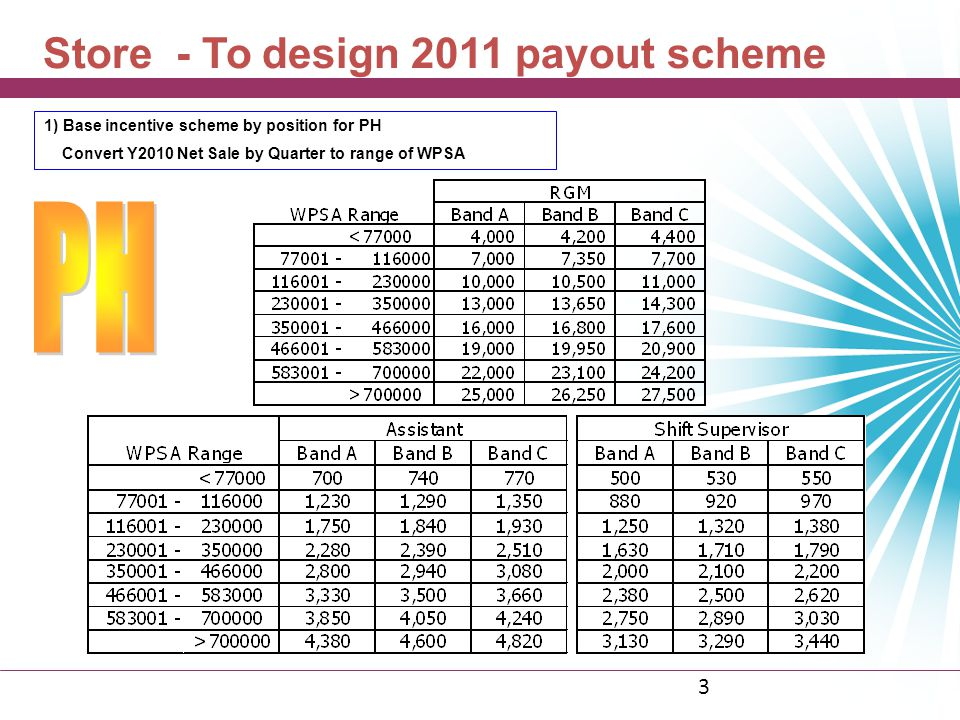3 1)Base incentive scheme by position for PH Convert Y2010 Net Sale by Quarter to range of WPSA Store - To design 2011 payout scheme