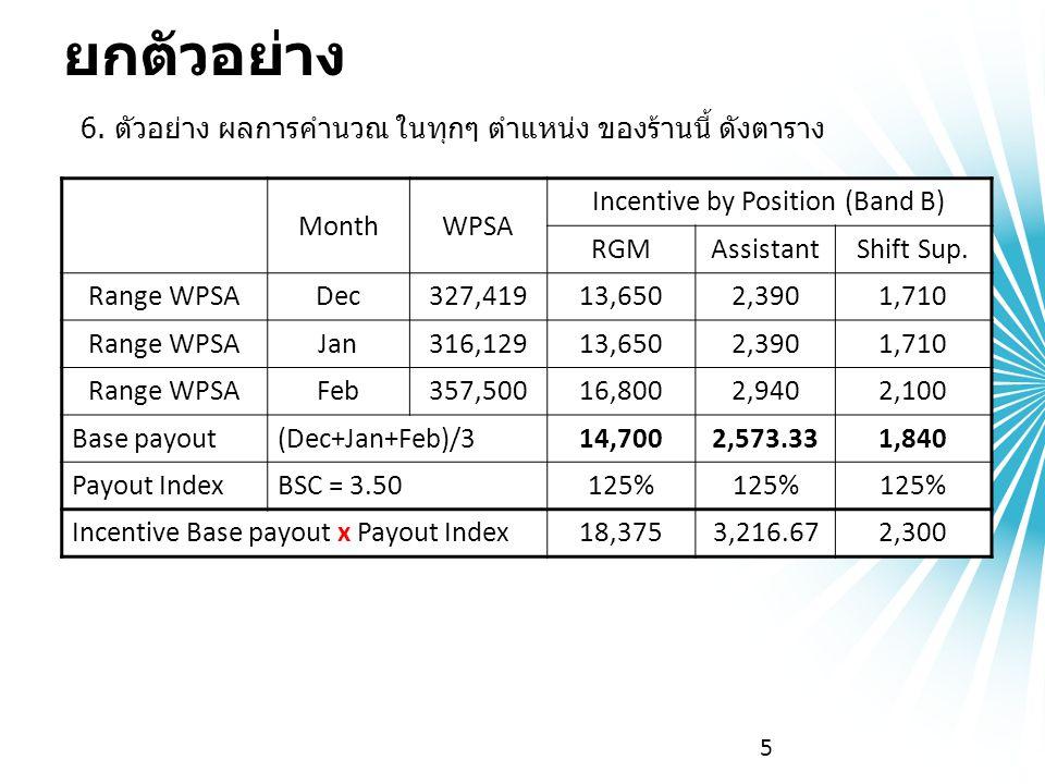 5 MonthWPSA Incentive by Position (Band B) RGMAssistantShift Sup. Range WPSADec327,41913,6502,3901,710 Range WPSAJan316,12913,6502,3901,710 Range WPSA