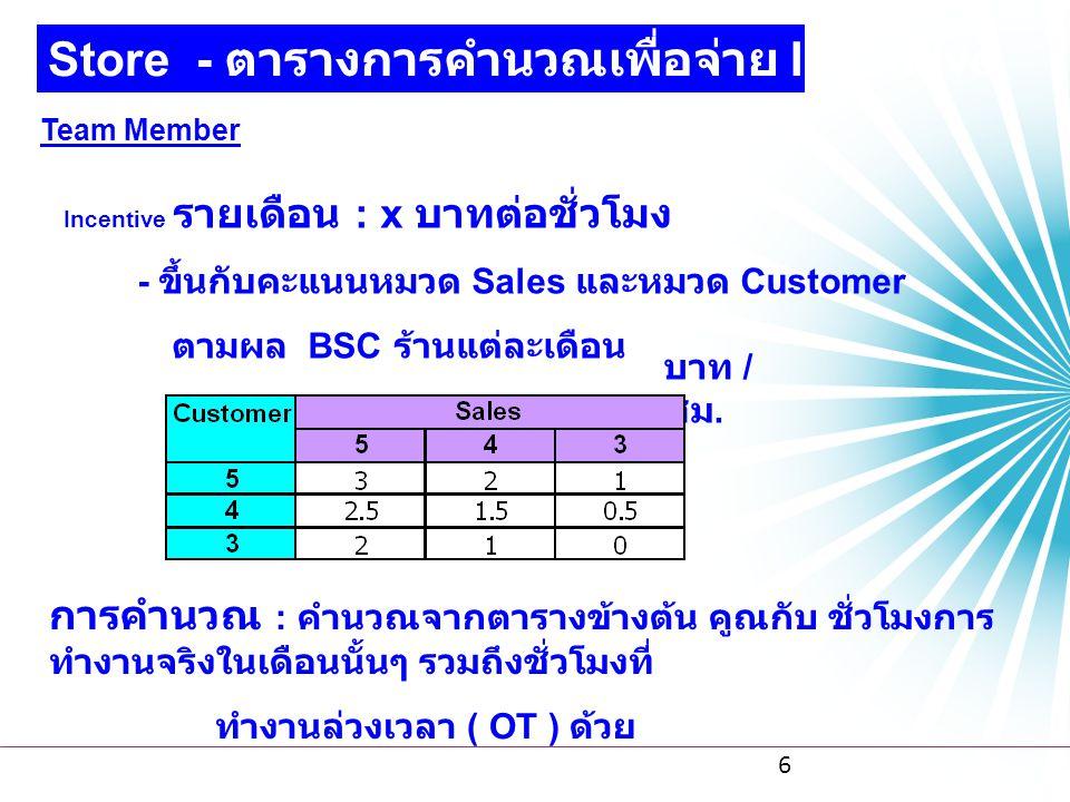 6 Store - ตารางการคำนวณเพื่อจ่าย Incentive Team Member Incentive รายเดือน : x บาทต่อชั่วโมง - ขึ้นกับคะแนนหมวด Sales และหมวด Customer ตามผล BSC ร้านแต