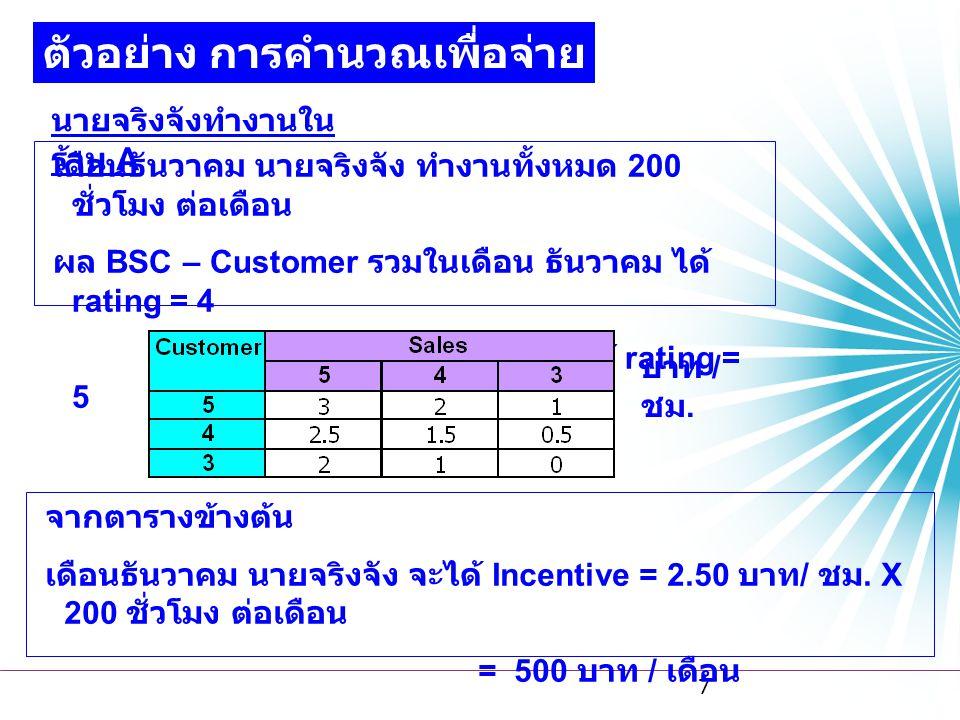 7 ตัวอย่าง การคำนวณเพื่อจ่าย Incentive นายจริงจังทำงานใน ร้าน A เดือนธันวาคม นายจริงจัง ทำงานทั้งหมด 200 ชั่วโมง ต่อเดือน ผล BSC – Customer รวมในเดือน