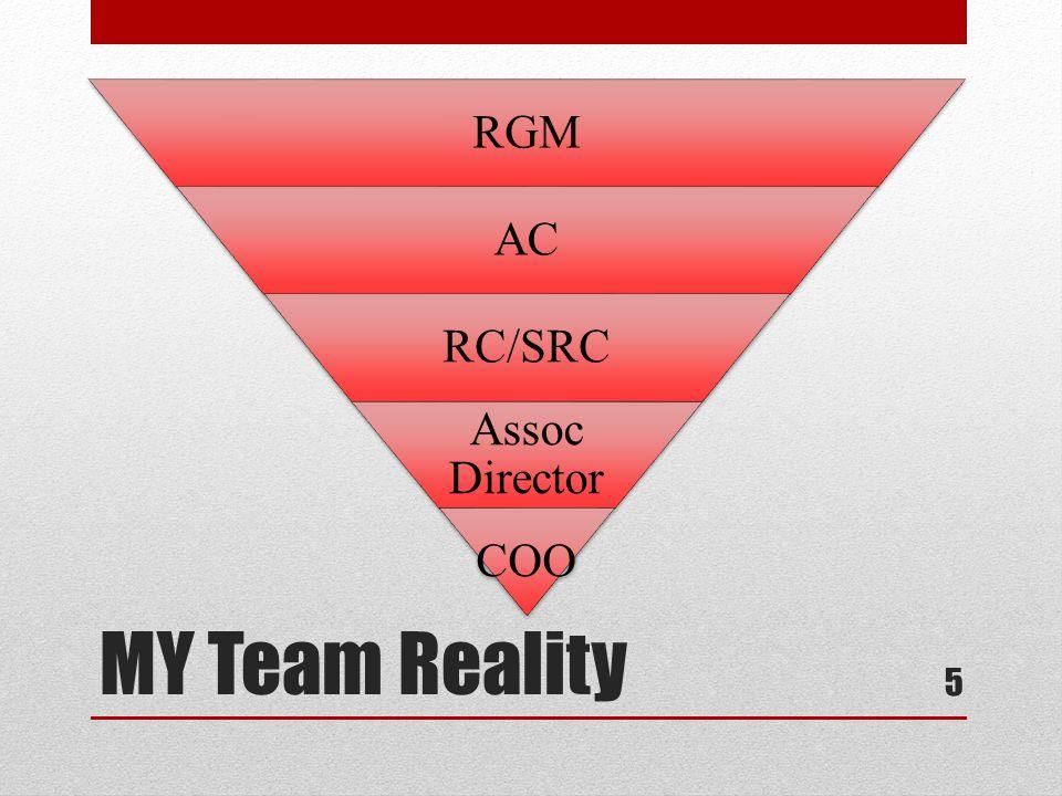 RGM #1 is เกิดขึ้นเมื่อ … Everyone else … Accepts & Supports Ownership Capability RGM ทุกคน … RGMs เข้าใจบทบาท ของตนเอง RGMs เข้าใจบทบาท ของตนเอง RGMs ได้รับรู้ทุกเรื่อง เกี่ยวกับธุรกิจของบริษท RGMs ได้รับรู้ทุกเรื่อง เกี่ยวกับธุรกิจของบริษท รับฟังเสียงของ RGMs RGMs ได้รับอำนาจอย่างเต็มที่ ในการบริหารร้านเหมือนเป็น เจ้าของ RGMs ได้รับอำนาจอย่างเต็มที่ ในการบริหารร้านเหมือนเป็น เจ้าของ RGMs ได้รับการฝึกอบรม และการพัฒนาอย่างต่อเนื่อง RGMs ได้รับการฝึกอบรม และการพัฒนาอย่างต่อเนื่อง RGMs ได้รับการสนับสนุน อย่างเต็มที่เครื่องมือและ อุปกรณ์การทำงาน RGMs ได้รับการสนับสนุน อย่างเต็มที่เครื่องมือและ อุปกรณ์การทำงาน รู้สึกภูมิใจ