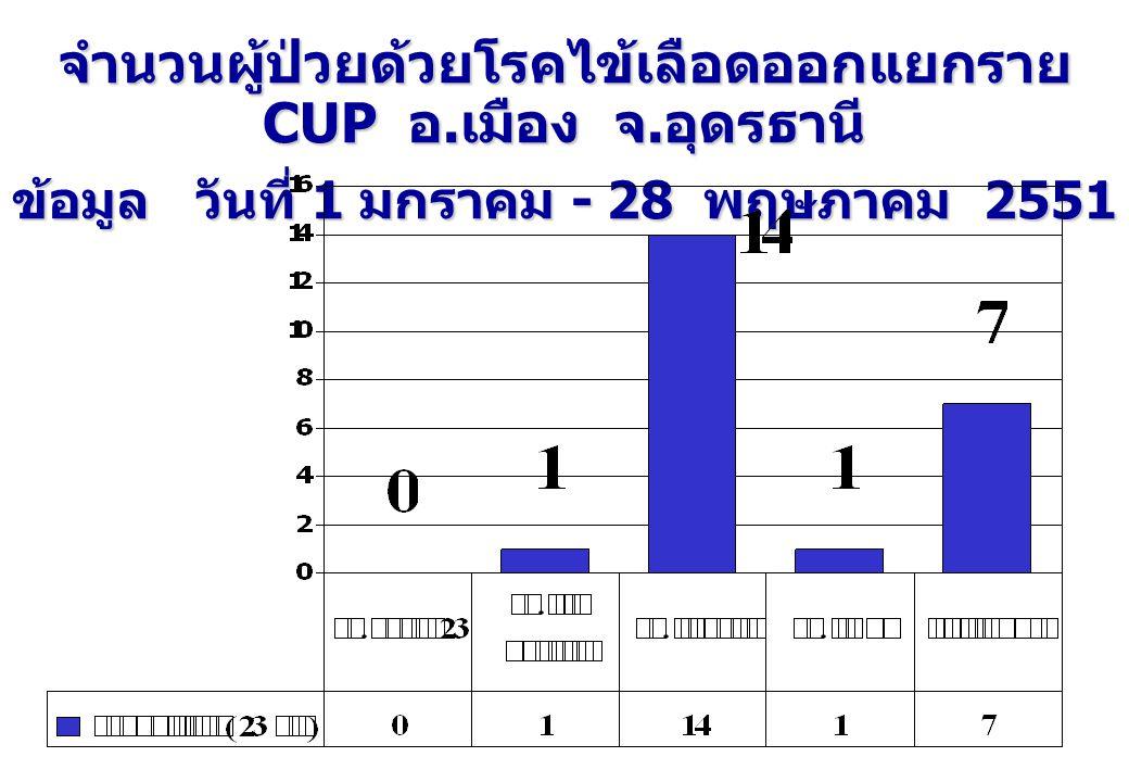 จำนวนผู้ป่วยด้วยโรคไข้เลือดออกแยกราย CUP อ. เมือง จ. อุดรธานี ข้อมูล วันที่ 1 มกราคม - 28 พฤษภาคม 2551