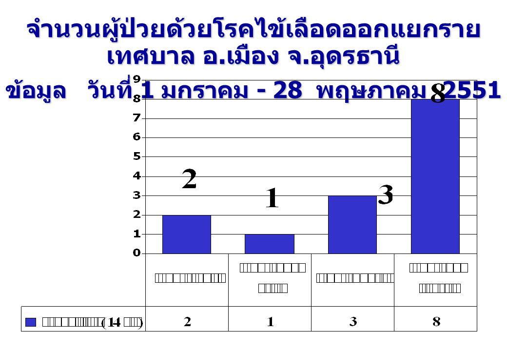 จำนวนผู้ป่วยด้วยโรคไข้เลือดออกแยกราย เทศบาล อ. เมือง จ. อุดรธานี ข้อมูล วันที่ 1 มกราคม - 28 พฤษภาคม 2551