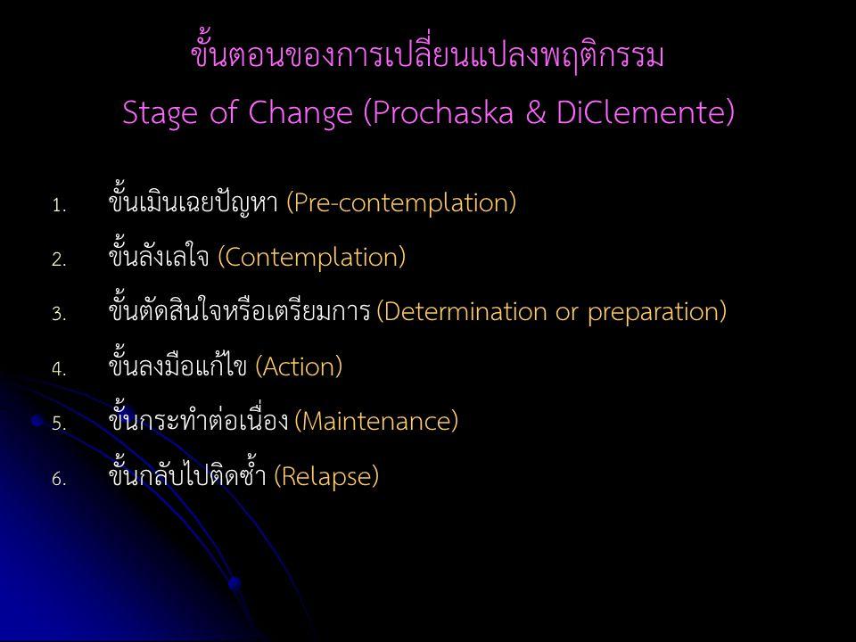 ขั้นตอนของการเปลี่ยนแปลงพฤติกรรม Stage of Change (Prochaska & DiClemente) 1. 1. ขั้นเมินเฉยปัญหา (Pre-contemplation) 2. 2. ขั้นลังเลใจ (Contemplation)