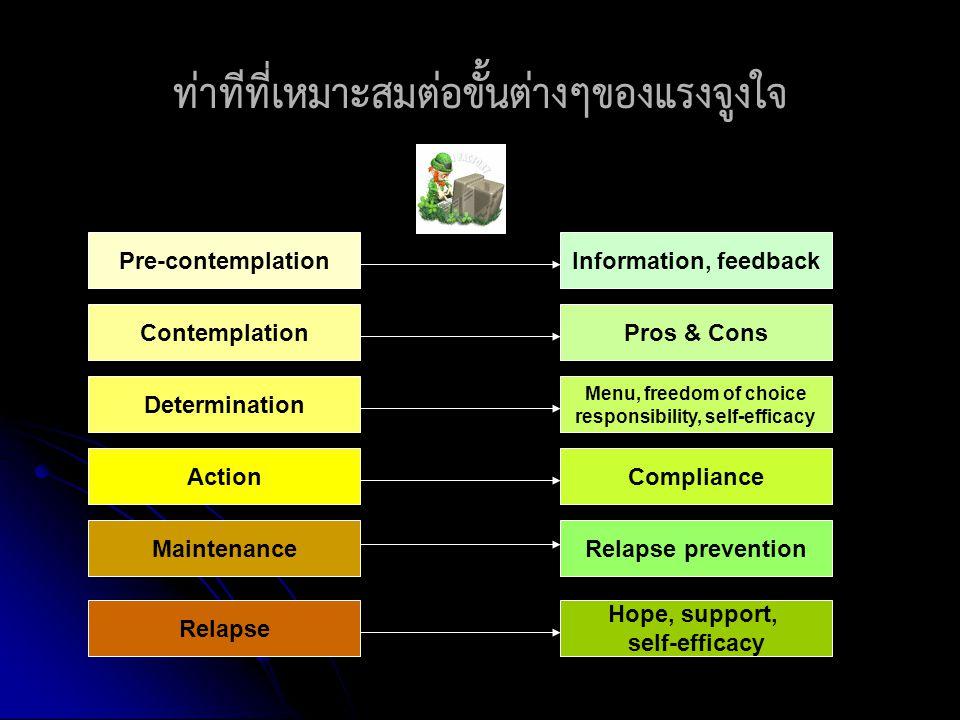 ท่าทีที่เหมาะสมต่อขั้นต่างๆของแรงจูงใจ Pre-contemplation Contemplation Determination Action Maintenance Relapse Information, feedback Pros & Cons Rela