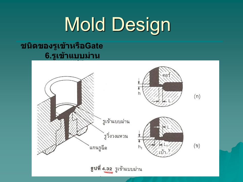 Mold Design ชนิดของรูเข้าหรือ Gate 6. รูเข้าแบบม่าน