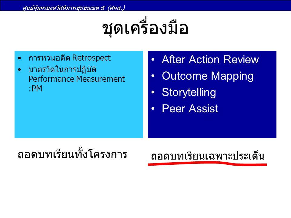 ศูนย์คุ้มครองสวัสดิภาพชุมชนเขต ๕ (ศคส.) ชุดเครื่องมือ การหวนอดีต Retrospect มาตรวัดในการปฏิบัติ Performance Measurement :PM After Action Review Outcom