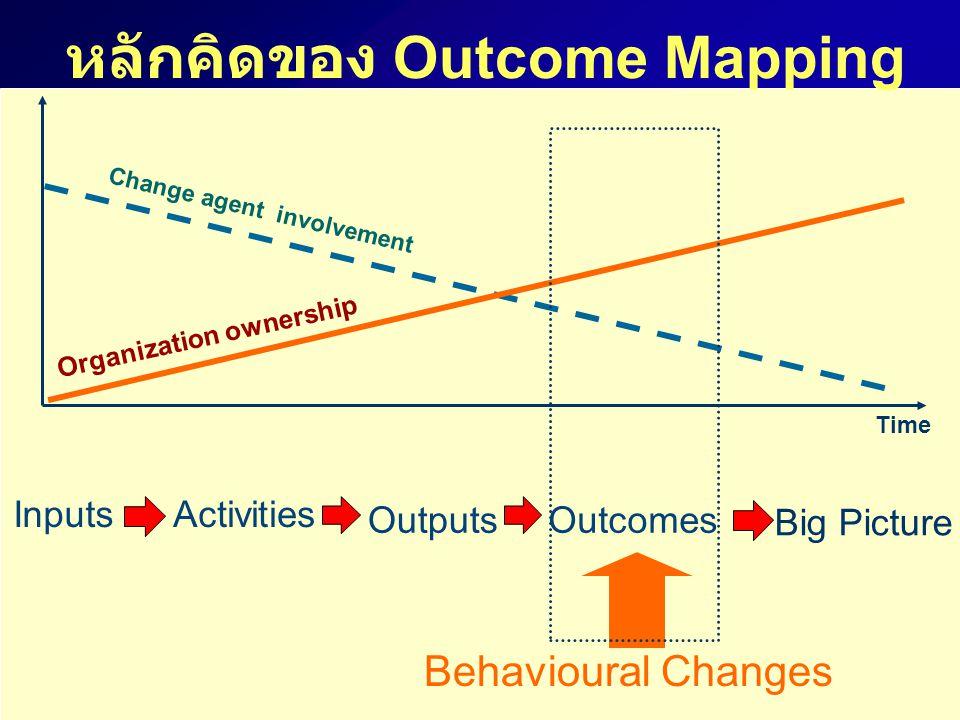 หลักคิดของ Outcome Mapping Behavioural Changes Organization ownership Change agent involvement Time InputsActivities OutputsOutcomes Big Picture