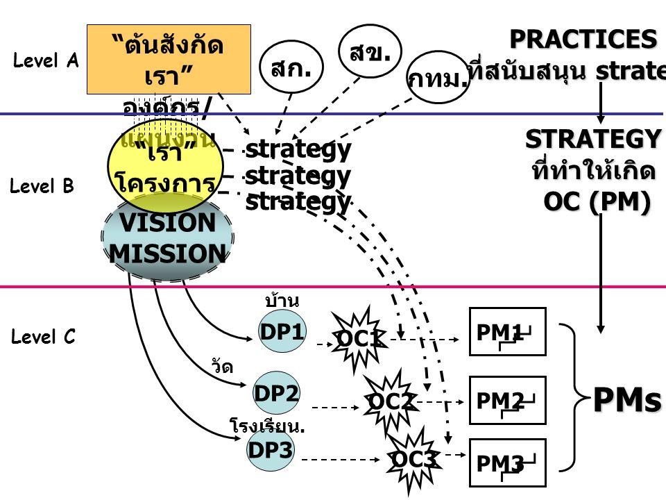"DP1 DP2 DP3 บ้าน วัด โรงเรียน. VISION MISSION "" ต้นสังกัด เรา "" องค์กร / แผนงาน "" เรา "" โครงการ OC2 สก. สข. กทม. OC1 OC3 PM1 PM2 PM3 PMs strategy PRAC"