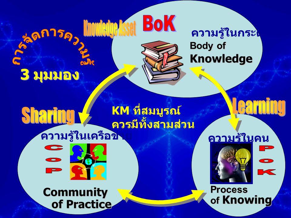 Body of Knowledge Process of Knowing Community of Practice ความรู้ในกระดาษ ความรู้ในคน ความรู้ในเครือข่าย 3 มุมมอง 3 มุมมอง KM ที่สมบูรณ์ ควรมีทั้งสาม