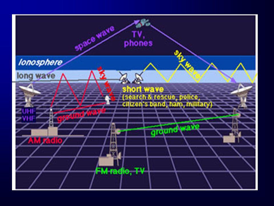 แถบความถี่ ชื่อย่าน การใช้ งาน 3-30 kHz VLF :Very Low Frequency โทรศัพท์ วิทยุเดินเรือ 30-300 kHz LF : Low Frequency ระบบนำ ร่องเรือมหาสมุทร 300-3000 kHz MF : Medium Frequency วิทยุ AM 3-30 MHz HF : High Frequency วิทยุคลื่น สั้น 30-300 MHz VHF : Very High Frequency วิทยุ FM,TV,VR 300-3000 MHz UHF : Ultra High Frequency TV, Cellular Radio 3-30 GHz SHF : Super High Frequency เรดาร์, ดาวเทียม 30-300 GHz EHF : Extremely High Frequency วิทยุ ดาราศาสตร์ ความถี่กับ การใช้งาน ความถี่กับ การใช้งาน