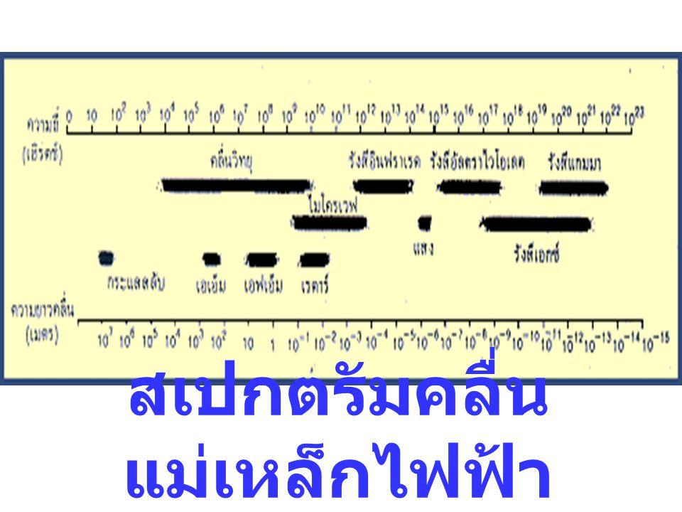 สี ความ ยาวคลื่น (nm) ม่วง 380- 450 น้ำเงิน 450- 500 เขียว 500-570 เหลือง 570-590 ส้ม 590- 610 แดง 610-760