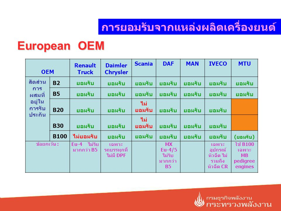 European OEM concern OEM Volvo Truck Renault Truck Daimler Chrysler ScaniaDAFMANIVECOMTUDeutz ผลเสียที่ OEM ยัง ไม่ให้ การ ยอมรับ injectorsxxxX Injection PumpsxxxX Fuel SystemxCold startxX Corrosionin FIE Glycerin Content Vis Increase OxidationX Piston DepositsX Sludge ControlWith B100 Yes, Poly- Papp x Character of soot Fuel dilutionxxxxx Reactivity of soot Competition with wear inhibitors การยอมรับจากแหล่งผลิตเครื่องยนต์
