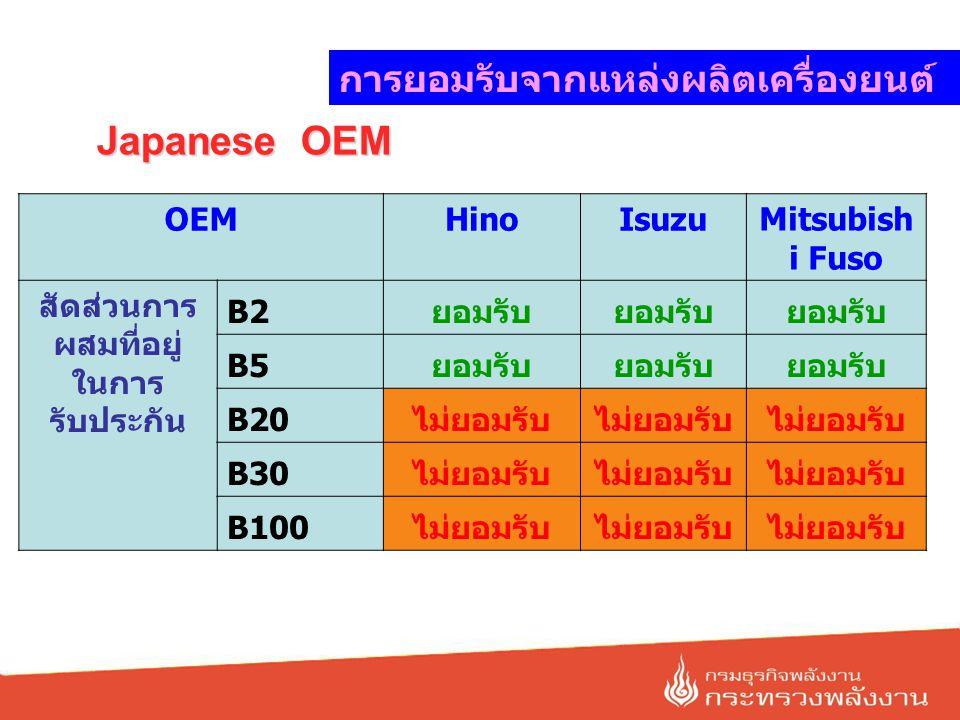 Japanese OEM OEMHinoIsuzu Mitsubish i Fuso สัดส่วนการ ผสมที่อยู่ ในการ รับประกัน B2ยอมรับ B5ยอมรับ B20ไม่ยอมรับ B30ไม่ยอมรับ B100ไม่ยอมรับ การยอมรับจา