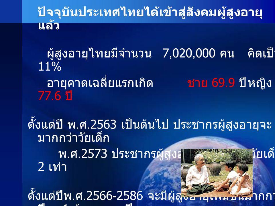 ปัจจุบันประเทศไทยได้เข้าสู่สังคมผู้สูงอายุ แล้ว ผู้สูงอายุไทยมีจำนวน 7,020,000 คนคิดเป็น 11% อายุคาดเฉลี่ยแรกเกิด ชาย 69.9 ปีหญิง 77.6 ปี ตั้งแต่ปี พ.