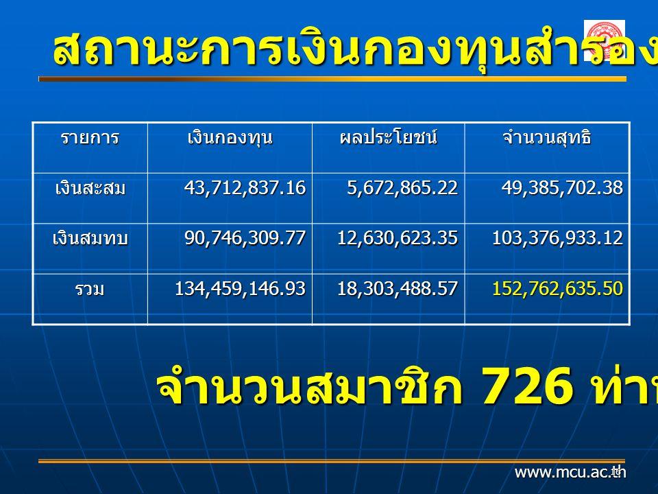 www.mcu.ac.th 16 สถานะการเงินกองทุนสำรองเชี้ยงชีพฯ รายการเงินกองทุนผลประโยชน์จำนวนสุทธิ เงินสะสม43,712,837.165,672,865.2249,385,702.38 เงินสมทบ90,746,