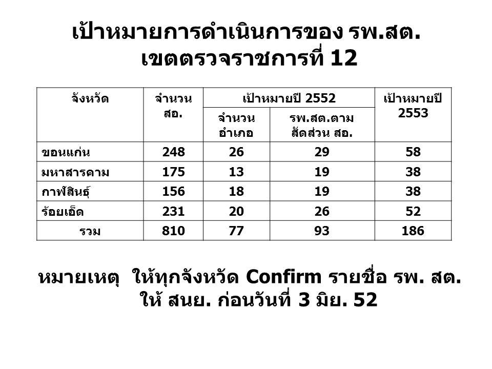 เป้าหมายการดำเนินการของ รพ.สต. เขตตรวจราชการที่ 12 จังหวัดจำนวน สอ. เป้าหมายปี 2552เป้าหมายปี 2553 จำนวน อำเภอ รพ.สต.ตาม สัดส่วน สอ. ขอนแก่น248262958