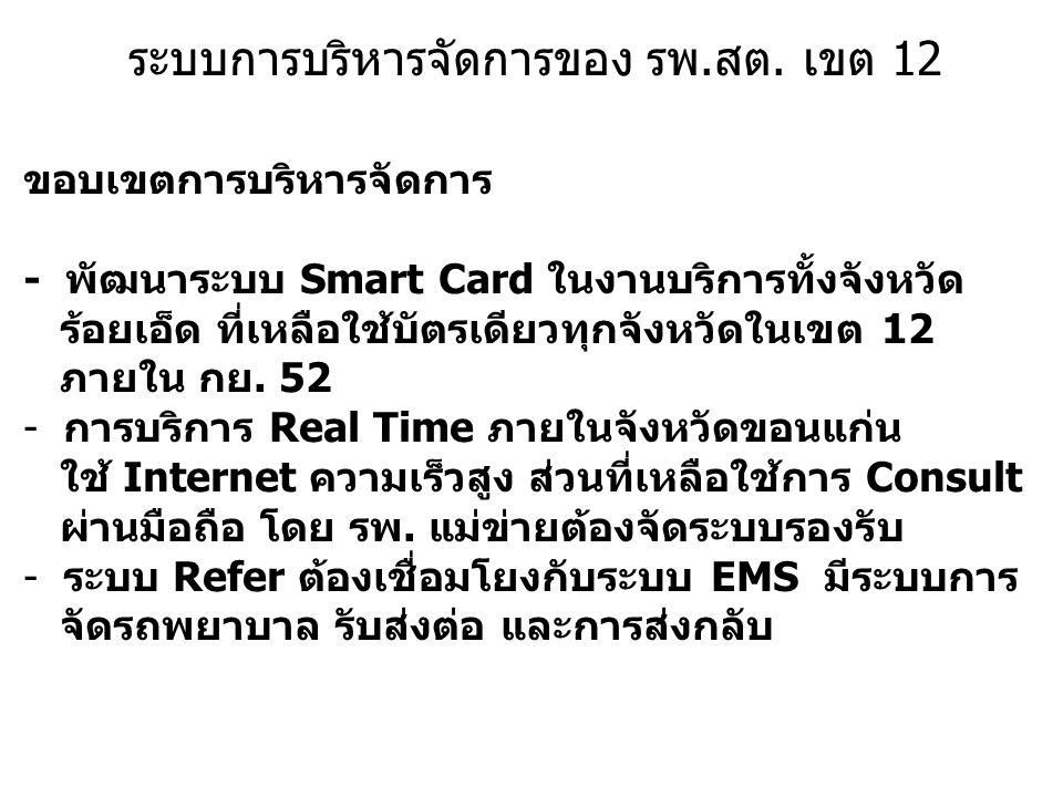 ระบบการบริหารจัดการของ รพ.สต. เขต 12 ขอบเขตการบริหารจัดการ - พัฒนาระบบ Smart Card ในงานบริการทั้งจังหวัด ร้อยเอ็ด ที่เหลือใช้บัตรเดียวทุกจังหวัดในเขต