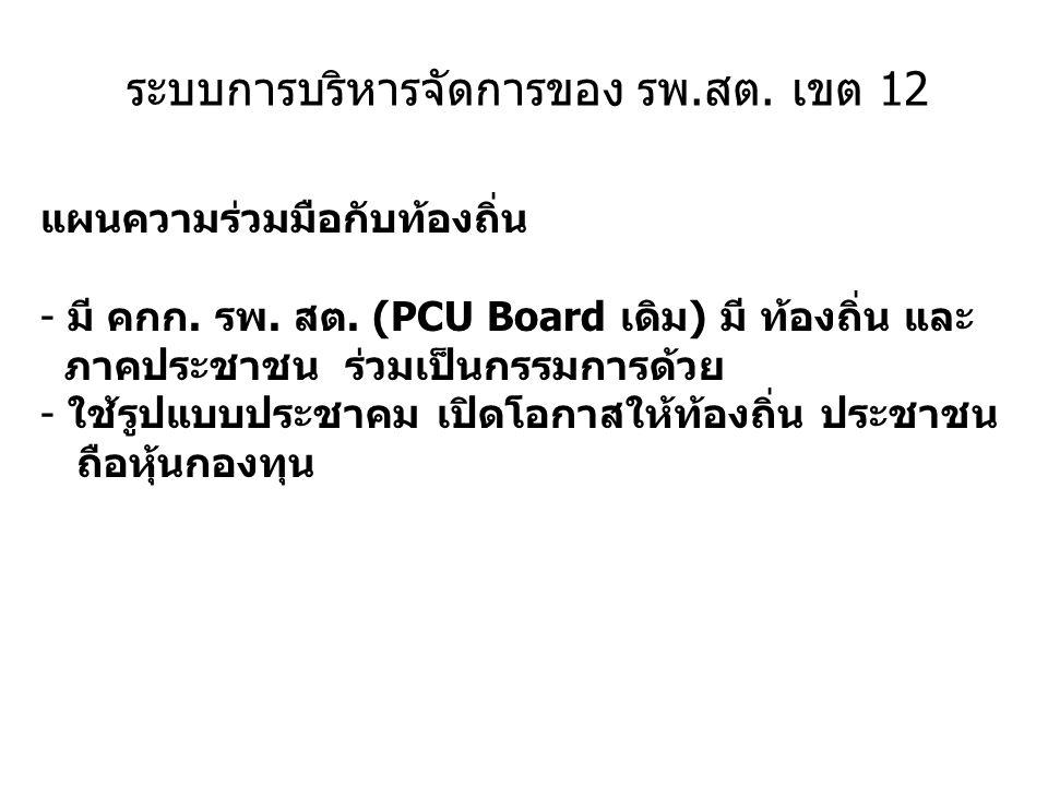 ระบบการบริหารจัดการของ รพ.สต. เขต 12 แผนความร่วมมือกับท้องถิ่น - มี คกก. รพ. สต. (PCU Board เดิม) มี ท้องถิ่น และ ภาคประชาชน ร่วมเป็นกรรมการด้วย - ใช้