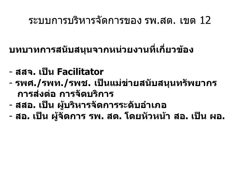 ระบบการบริหารจัดการของ รพ.สต. เขต 12 บทบาทการสนับสนุนจากหน่วยงานที่เกี่ยวข้อง - สสจ. เป็น Facilitator - รพศ./รพท./รพช. เป็นแม่ข่ายสนับสนุนทรัพยากร การ