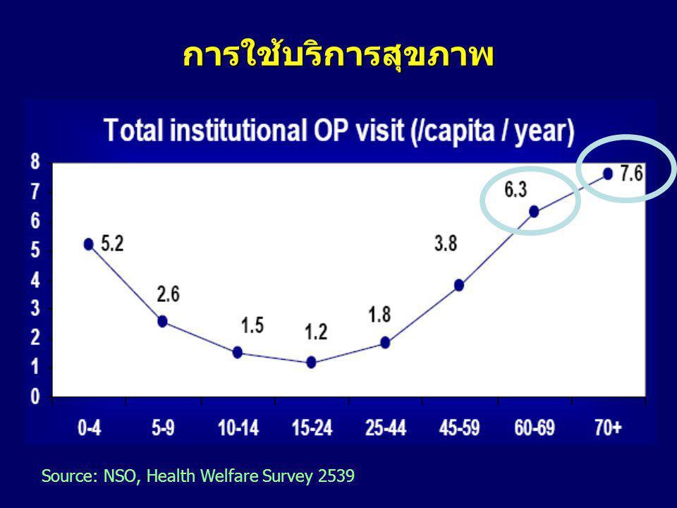 การใช้บริการสุขภาพ Source: NSO, Health Welfare Survey 2539