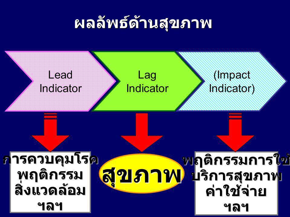 (Impact Indicator) Lag Indicator Lead Indicator ผลลัพธ์ด้านสุขภาพ สุขภาพ การควบคุมโรคพฤติกรรมสิ่งแวดล้อมฯลฯพฤติกรรมการใช้บริการสุขภาพค่าใช้จ่ายฯลฯ