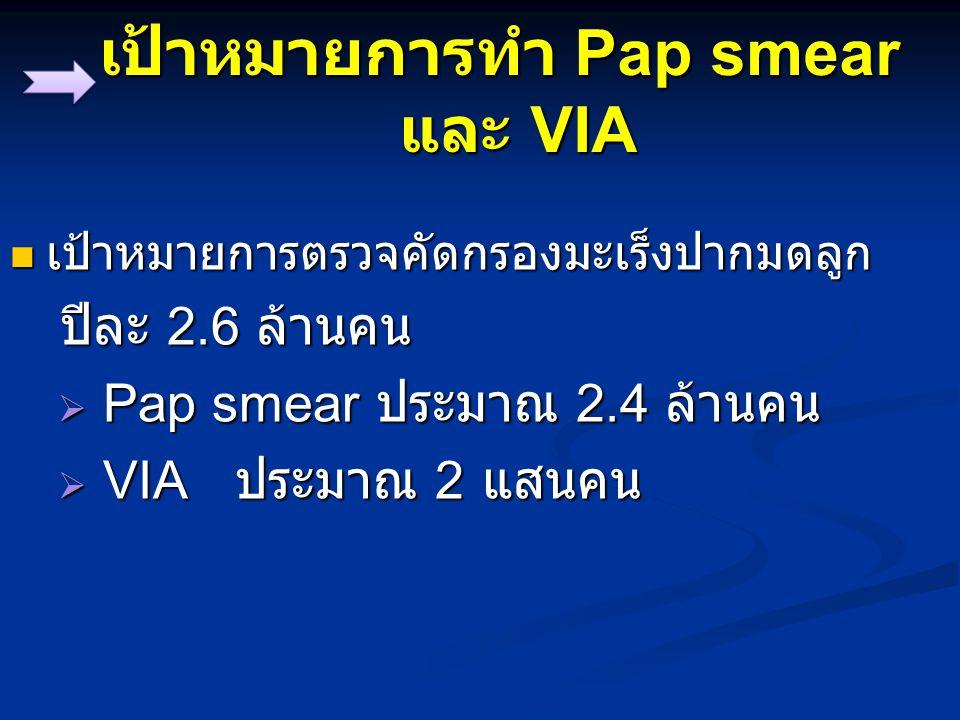 งบประมาณต้องใช้เท่าใด มี อยู่แล้วเท่าใด งบประมาณ Pap smear จำนวน 2.4 ล้านคน คนละ 250 บาท รวม 600,000,000 บาท ต่อปี งบประมาณ Pap smear จำนวน 2.4 ล้านคน คนละ 250 บาท รวม 600,000,000 บาท ต่อปี งบประมาณ VIA จำนวน 2 แสนคน คนละ 70 บาท รวม 14,000,000 บาท ต่อปี งบประมาณ VIA จำนวน 2 แสนคน คนละ 70 บาท รวม 14,000,000 บาท ต่อปี งบประมาณที่ สปสช.
