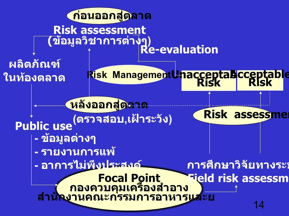 14 Focal Point กองควบคุมเครื่องสำอาง สำนักงานคณะกรรมการอาหารและยา Risk assessment ( ข้อมูลวิชาการต่างๆ ) Re-evaluation Unacceptable Risk Acceptable Ri