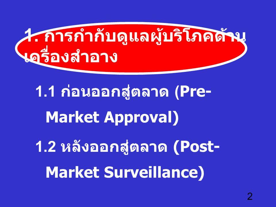 2 1. การกำกับดูแลผู้บริโภคด้าน เครื่องสำอาง 1.1 ก่อนออกสู่ตลาด (Pre- Market Approval) 1.2 หลังออกสู่ตลาด (Post- Market Surveillance)