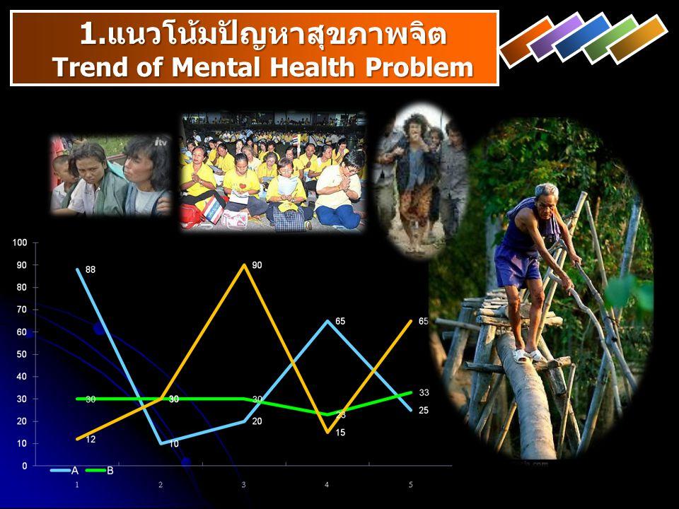 1.แนวโน้มปัญหาสุขภาพจิต Trend of Mental Health Problem