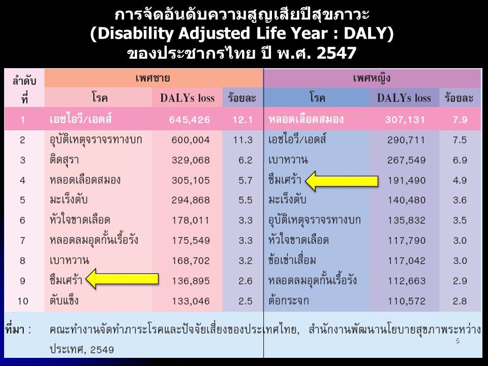 การจัดอันดับความสูญเสียปีสุขภาวะ (Disability Adjusted Life Year : DALY) ของประชากรไทย ปี พ.ศ. 2547 5