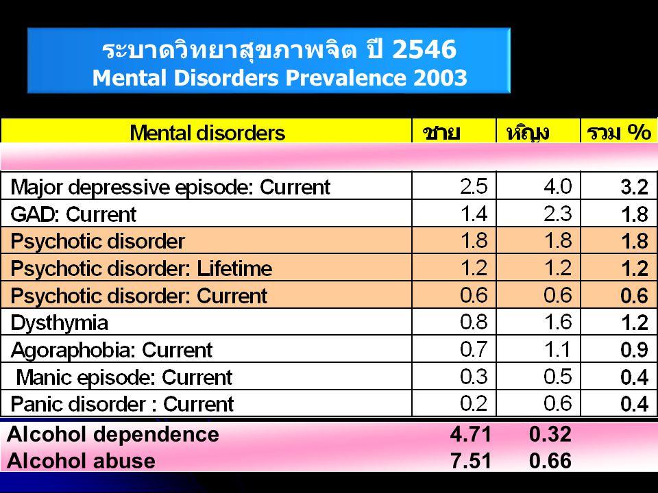 ระบาดวิทยาสุขภาพจิต ปี 2546 Mental Disorders Prevalence 2003 Alcohol dependence 4.71 0.32 Alcohol abuse 7.51 0.66