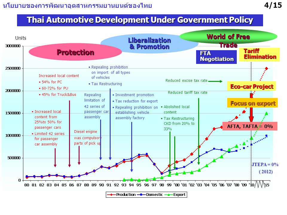 4/15 Thai Automotive Development Under Government Policy Repealing limitation of 42 series of passenger car assembly Repealing prohibition on import of all types of vehicles Tax Restructuring Investment promotion Tax reduction for export Repealing prohibition on establishing vehicle assembly factory Increased local content from 25%to 50% for passenger cars Limited 42 series for passenger car assembly Diesel engine was compulsory parts of pick up Increased local content 54% for PC 60-72% for PU 45% for Truck&Bus Abolished local content Tax Restructuring CKD from 20% to 33% Reduced excise tax rate Reduced tariff tax rate Liberalization & Promotion Protection Units AFTA, TAFTA = 0% JTEPA = 0% ( 2012) TariffElimination Focus on export FTANegotiation World of Free Trade Eco-car Project นโยบายของการพัฒนาอุตสาหกรรมยานยนต์ของไทย