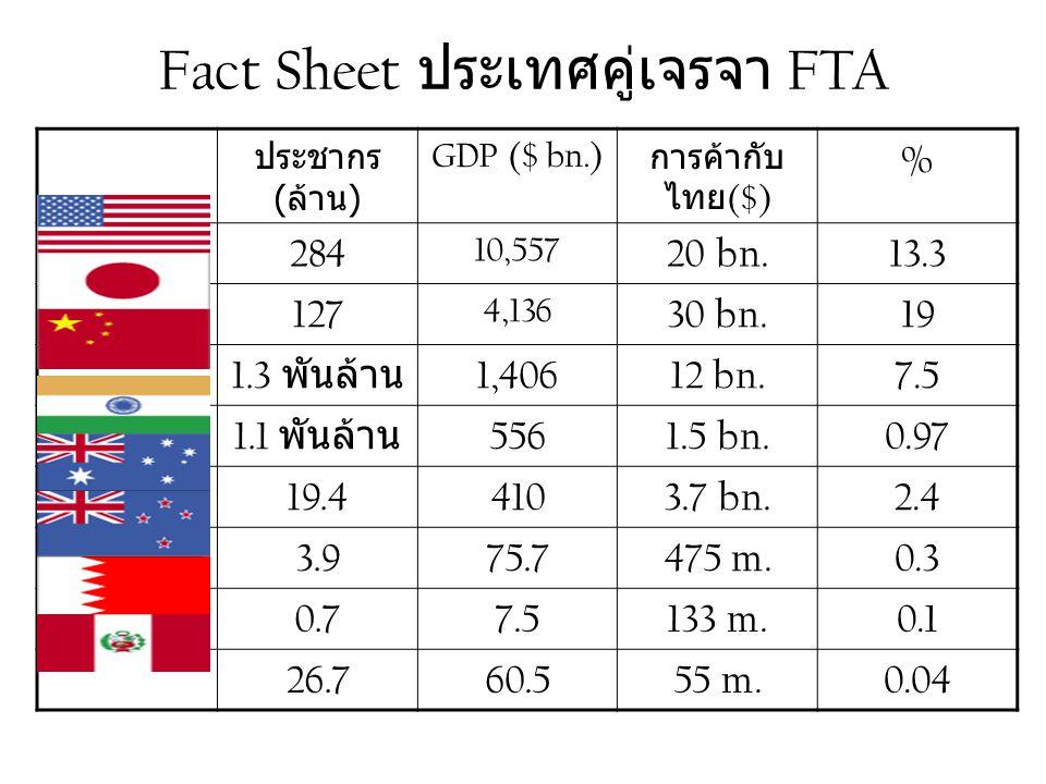 Fact Sheet ประเทศคู่เจรจา FTA ประชากร ( ล้าน ) GDP ($ bn.) การค้ากับ ไทย ($) % 284 10,557 20 bn.13.3 127 4,136 30 bn.19 1.3 พันล้าน 1,40612 bn.7.5 1.1