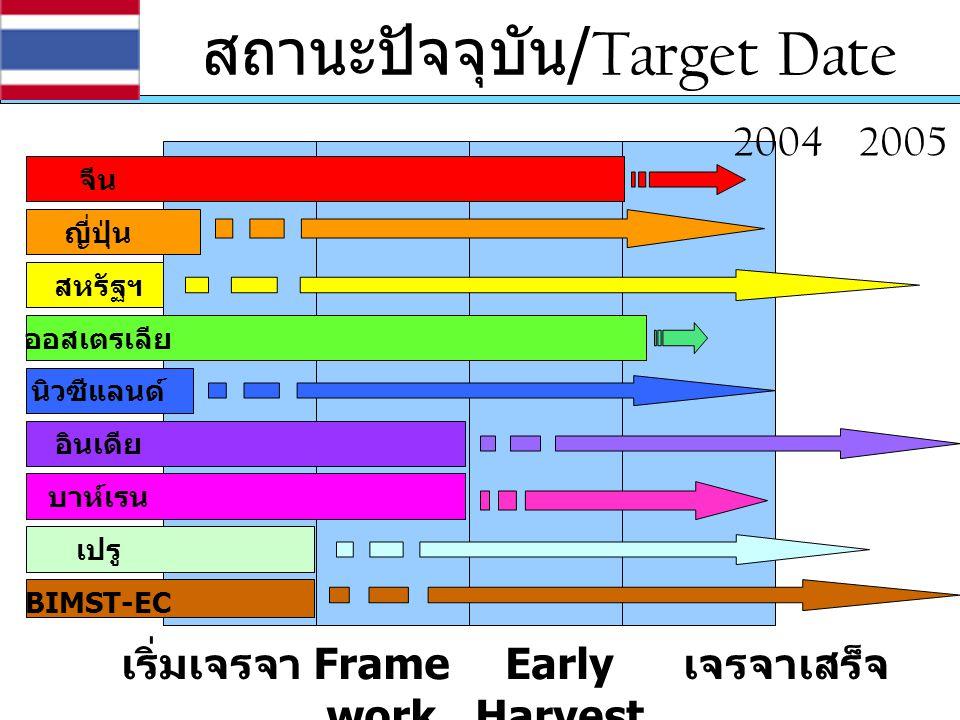 สถานะปัจจุบัน /Target Date เริ่มเจรจาเจรจาเสร็จ Early Harvest จีน ญี่ปุ่น สหรัฐฯ ออสเตรเลีย นิวซีแลนด์ อินเดีย บาห์เรน เปรู BIMST-EC Frame work 200420