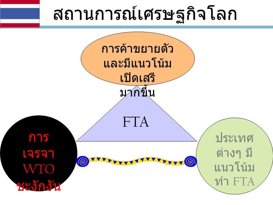 สถานการณ์เศรษฐกิจโลก การ เจรจา WTO ชะงักงัน การค้าขยายตัว และมีแนวโน้ม เปิดเสรี มากขึ้น ประเทศ ต่างๆ มี แนวโน้ม ทำ FTA FTA