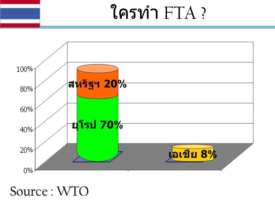 ยุโรป 70% สหรัฐฯ 20% เอเชีย 8% ใครทำ FTA ? Source : WTO