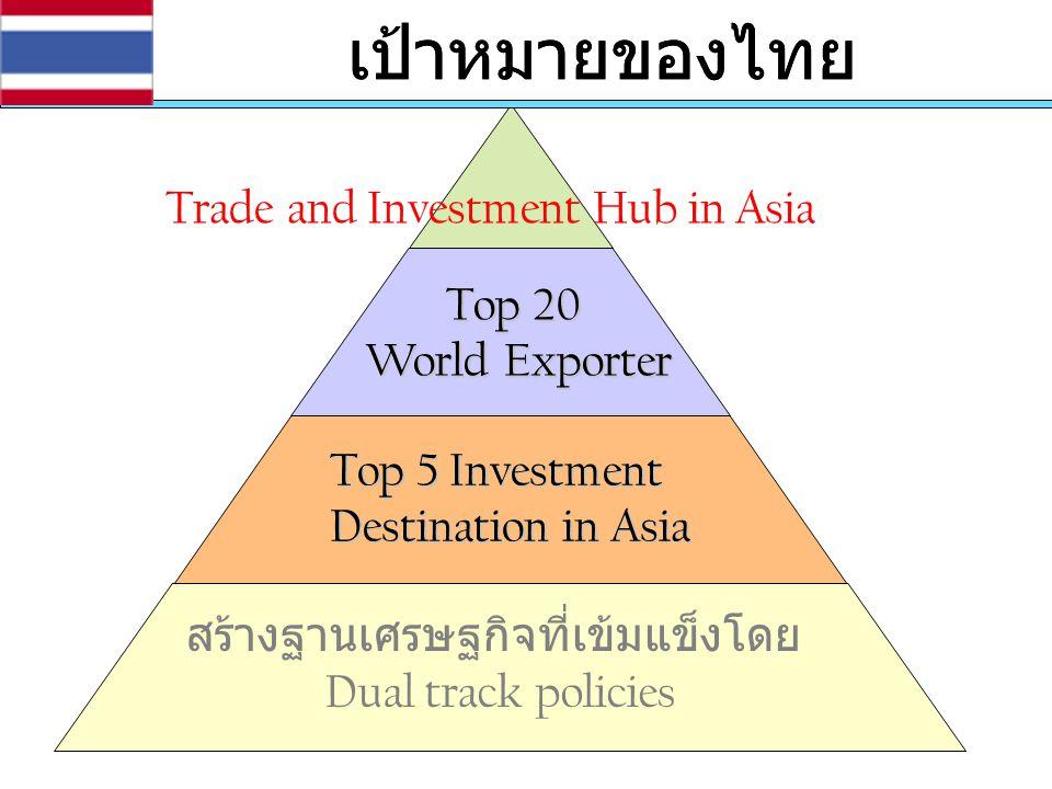 เป้าหมายของไทย Top 5 Investment Destination in Asia Top 20 World Exporter สร้างฐานเศรษฐกิจที่เข้มแข็งโดย Dual track policies Trade and Investment Hub
