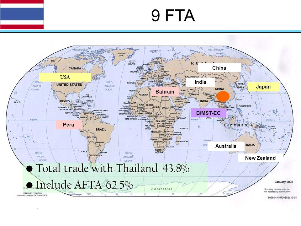 9 FTA Japan Australia New Zealand China India BIMST-EC Bahrain Peru USA Total trade with Thailand 43.8% Total trade with Thailand 43.8% Include AFTA 6