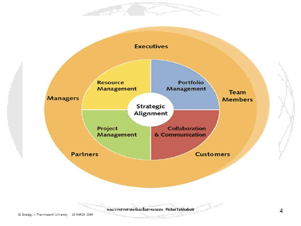 IS Strategy :- Thammasarth University 19 MARCH 2549 คณะวารสารศาสตร์และสื่อสารมวลชน Pichai Takkabutr 4