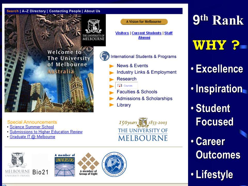 Excellence Excellence Inspiration Inspiration Student Focused Student Focused Career Outcomes Career Outcomes Lifestyle Lifestyle WHY ? 9 th Rank