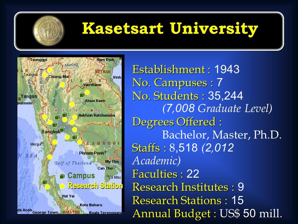 Kasetsart University Campus Research Station Establishment : Establishment : 1943 No. Campuses : No. Campuses : 7 No. Students : No. Students : 35,244