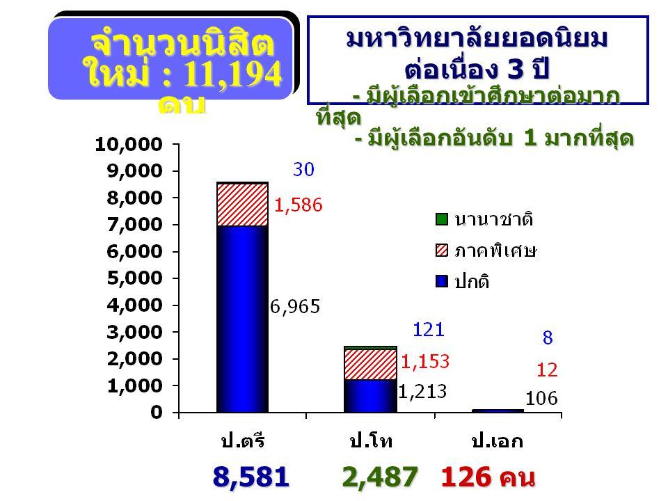 จำนวนนิสิต ใหม่ : 11,194 คน 8,581 คน 2,487 คน 126 คน มหาวิทยาลัยยอดนิยม ต่อเนื่อง 3 ปี - มีผู้เลือกเข้าศึกษาต่อมาก ที่สุด - มีผู้เลือกเข้าศึกษาต่อมาก