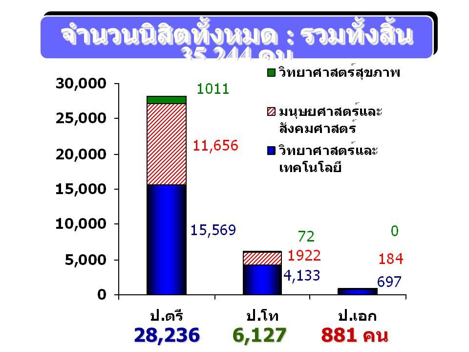 จำนวนนิสิตทั้งหมด : รวมทั้งสิ้น 35,244 คน 28,236 คน 6,127 คน 881 คน
