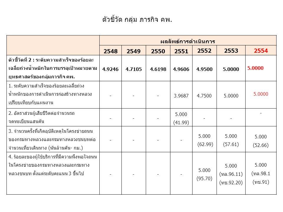 ผลลัพธ์การดำเนินการ 254 8 254925502551 2552 2553 2554 ตัวชี้วัดที่ 2 : ระดับความสำเร็จของร้อยละ เฉลี่ยถ่วงน้ำหนักในการบรรลุเป้าหมายตาม ยุทธศาสตร์ของกลุ่มภารกิจ คพ.
