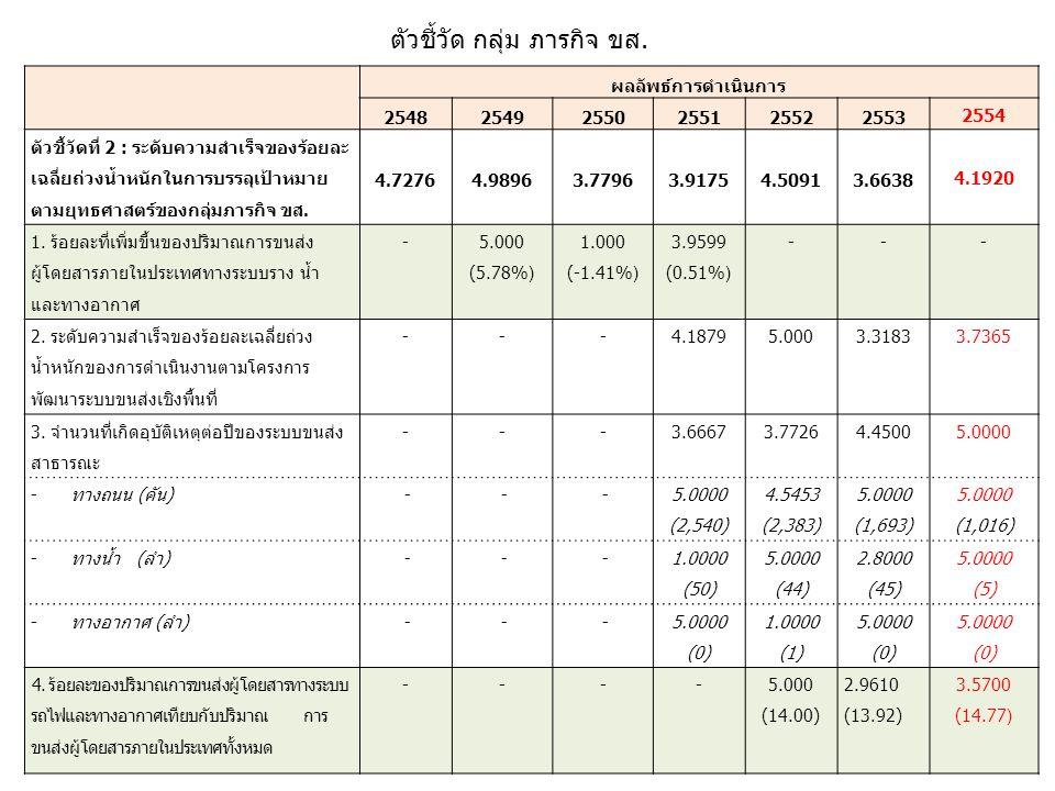 ผลลัพธ์การดำเนินการ 254 8 254925502551 2552 2553 2554 ตัวชี้วัดที่ 2 : ระดับความสำเร็จของร้อยละ เฉลี่ยถ่วงน้ำหนักในการบรรลุเป้าหมาย ตามยุทธศาสตร์ของกลุ่มภารกิจ ขส.