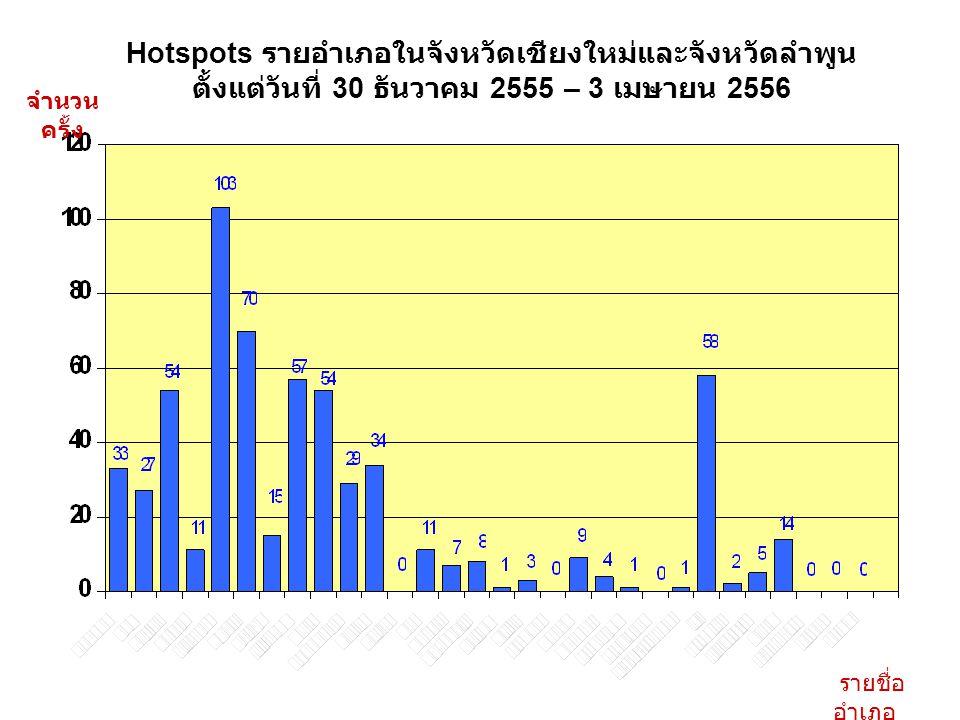 Hotspots รายอำเภอในจังหวัดเชียงใหม่และจังหวัดลำพูน ตั้งแต่วันที่ 30 ธันวาคม 2555 – 3 เมษายน 2556 จำนวน ครั้ง รายชื่อ อำเภอ