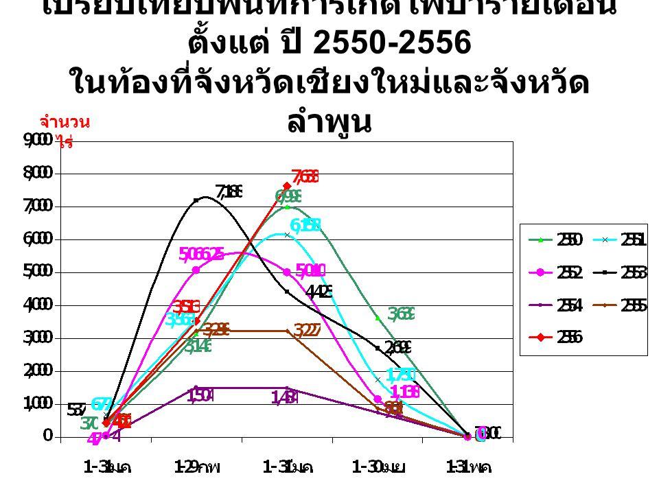 เปรียบเทียบพื้นที่การเกิดไฟป่ารายเดือน ตั้งแต่ ปี 2550-2556 ในท้องที่จังหวัดเชียงใหม่และจังหวัด ลำพูน จำนวน ไร่