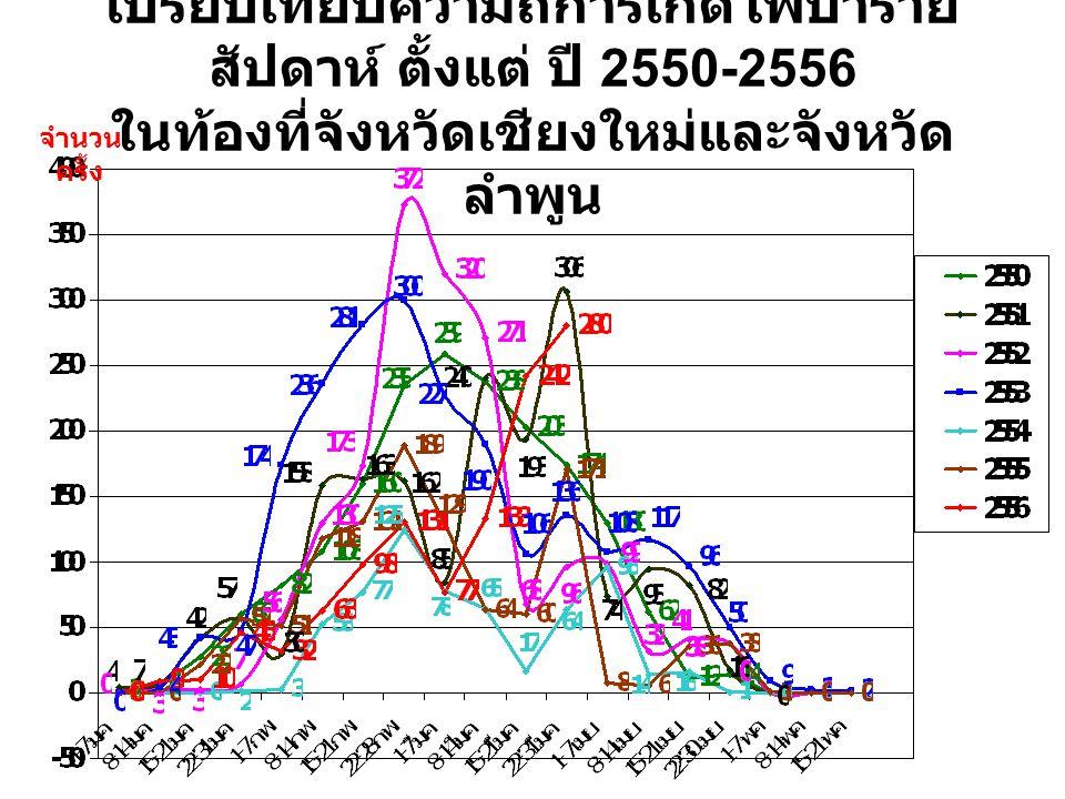 เปรียบเทียบความถี่การเกิดไฟป่าราย สัปดาห์ ตั้งแต่ ปี 2550-2556 ในท้องที่จังหวัดเชียงใหม่และจังหวัด ลำพูน จำนวน ครั้ง