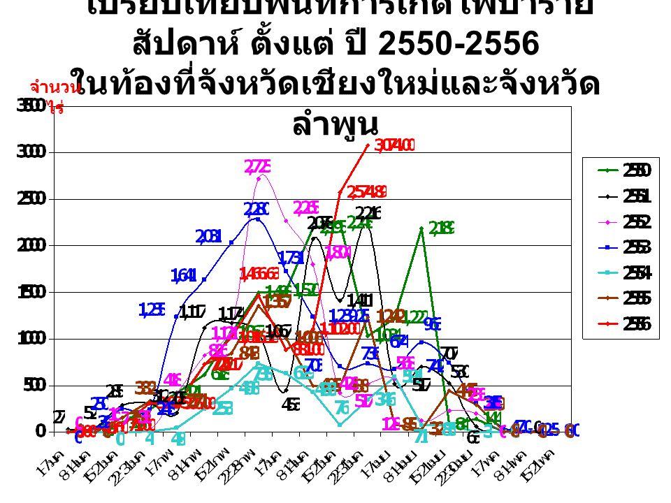 เปรียบเทียบพื้นที่การเกิดไฟป่าราย สัปดาห์ ตั้งแต่ ปี 2550-2556 ในท้องที่จังหวัดเชียงใหม่และจังหวัด ลำพูน จำนวน ไร่